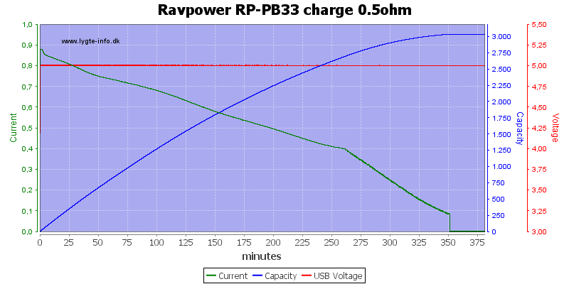 Ravpower%20RP-PB33%20charge%200.5ohm