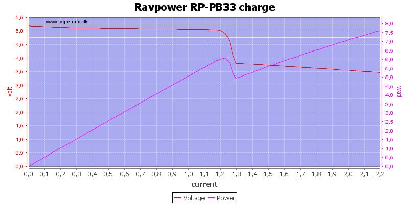 Ravpower%20RP-PB33%20charge%20load%20sweep
