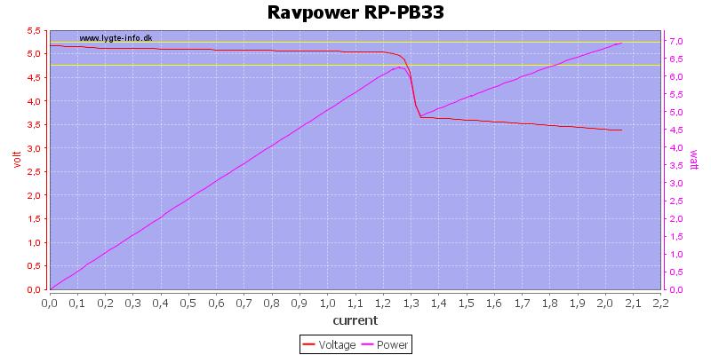 Ravpower%20RP-PB33%20load%20sweep