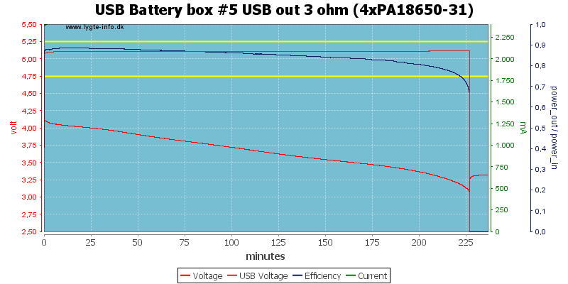 USB%20Battery%20box%20%235%20USB%20out%203%20ohm%20(4xPA18650-31)