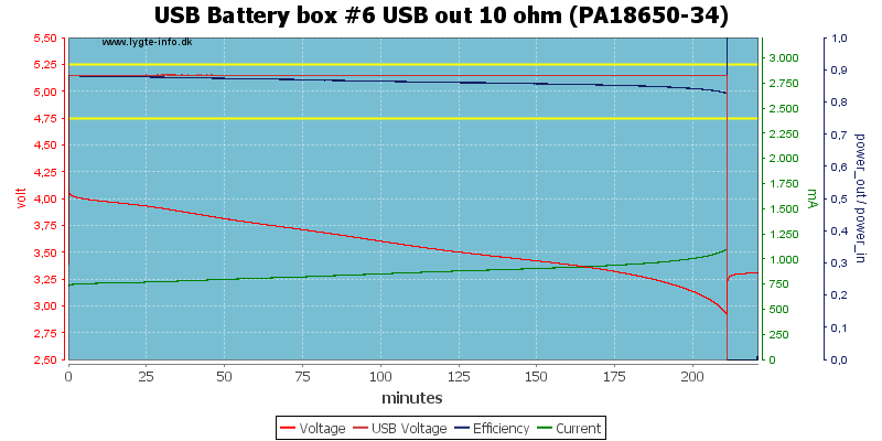 USB%20Battery%20box%20%236%20USB%20out%2010%20ohm%20(PA18650-34)