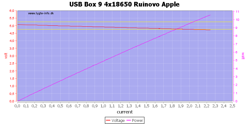 USB%20Box%209%204x18650%20Ruinovo%20Apple%20load%20sweep