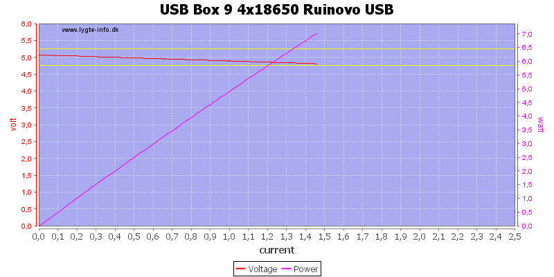 USB%20Box%209%204x18650%20Ruinovo%20USB%20load%20sweep