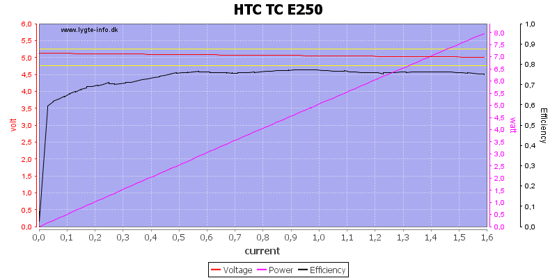 HTC%20TC%20E250%20load%20sweep