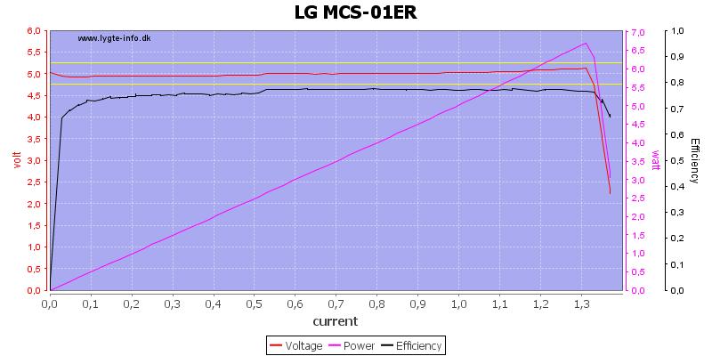 LG%20MCS-01ER%20load%20sweep
