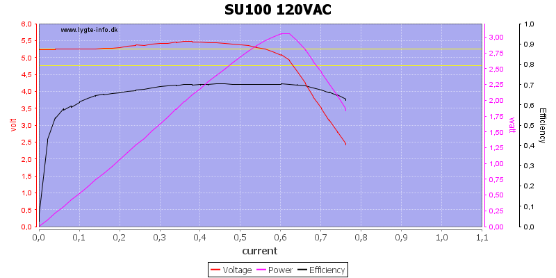 SU100%20120VAC%20load%20sweep