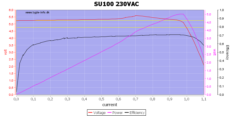 SU100%20230VAC%20load%20sweep