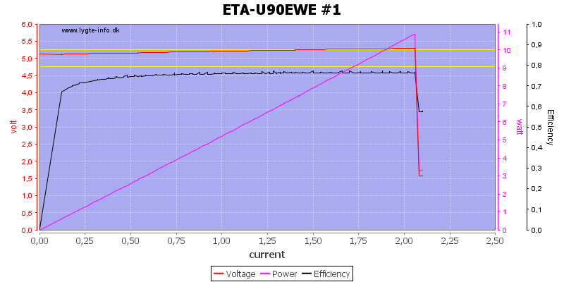 ETA-U90EWE%20%231%20load%20sweep