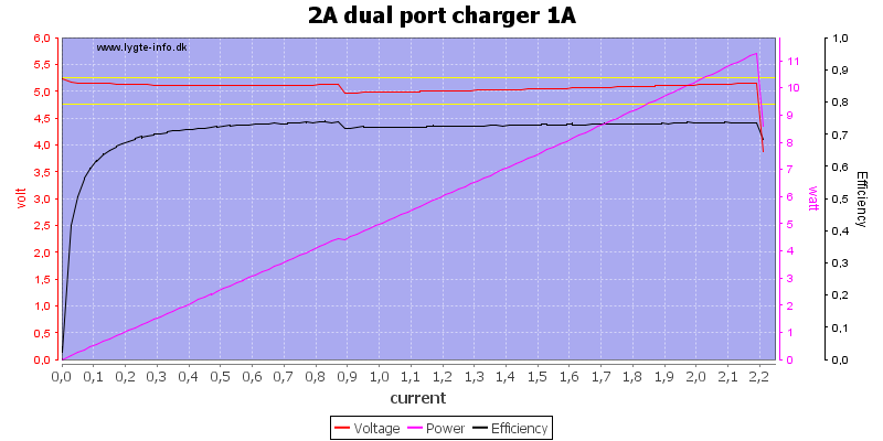 2A%20dual%20port%20charger%201A%20load%20sweep