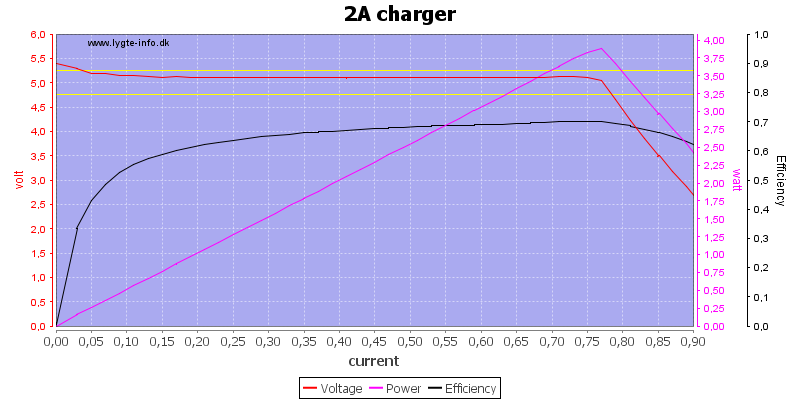 2A%20charger%20load%20sweep