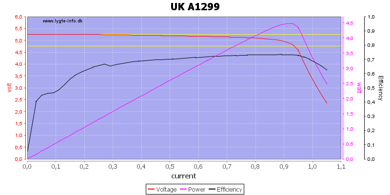 UK%20A1299%20load%20sweep