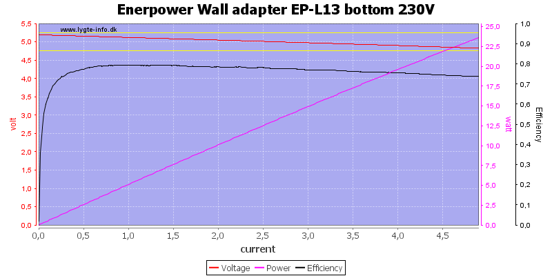 Enerpower%20Wall%20adapter%20EP-L13%20bottom%20230V%20load%20sweep