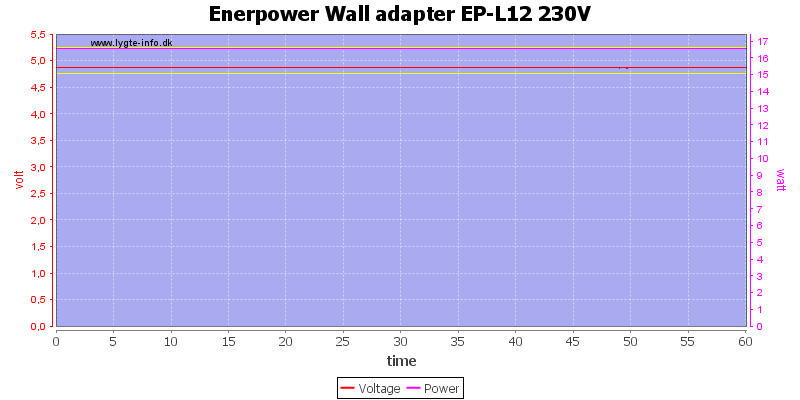 Enerpower%20Wall%20adapter%20EP-L12%20230V%20load%20test