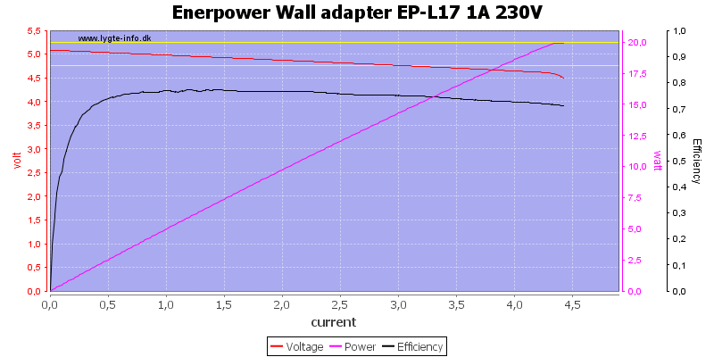 Enerpower%20Wall%20adapter%20EP-L17%201A%20230V%20load%20sweep