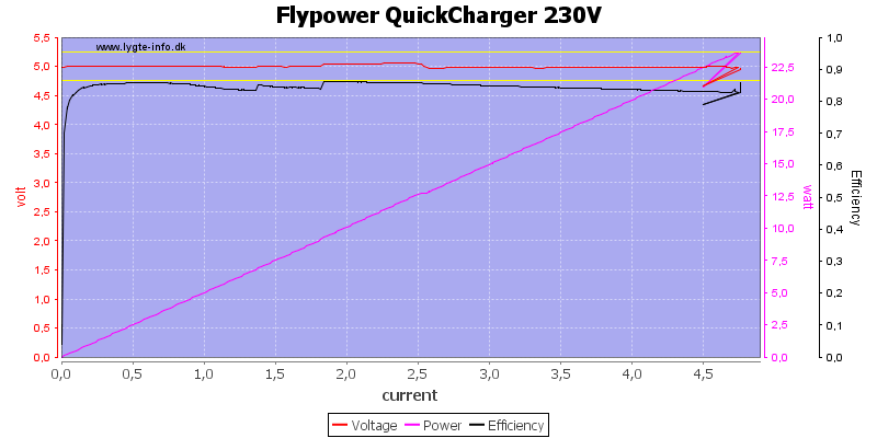 Flypower%20QuickCharger%20230V%20load%20sweep