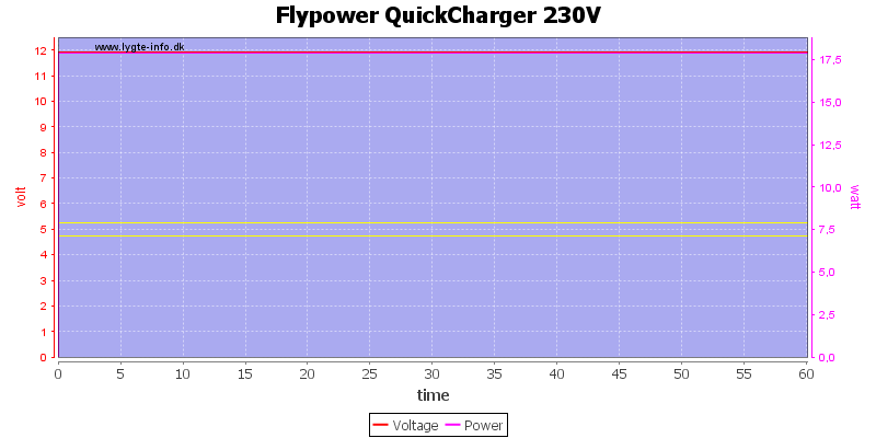 Flypower%20QuickCharger%20230V%20load%20test