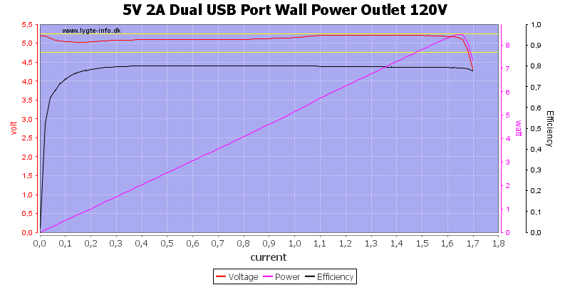 5V%202A%20Dual%20USB%20Port%20Wall%20Power%20Outlet%20120V%20load%20sweep
