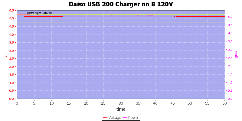 Daiso%20USB%20200%20Charger%20no%208%20120V%20load%20test