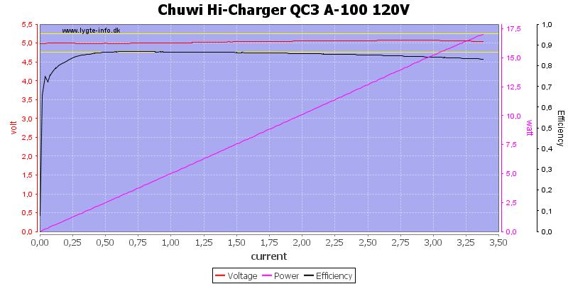 Chuwi%20Hi-Charger%20QC3%20A-100%20120V%20load%20sweep