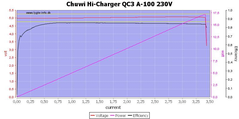 Chuwi%20Hi-Charger%20QC3%20A-100%20230V%20load%20sweep