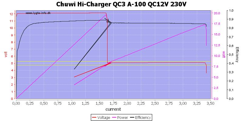 Chuwi%20Hi-Charger%20QC3%20A-100%20QC12V%20230V%20load%20sweep