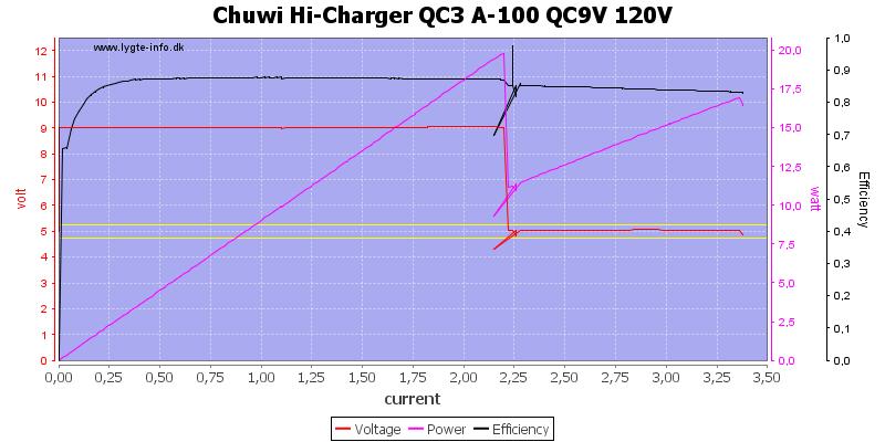 Chuwi%20Hi-Charger%20QC3%20A-100%20QC9V%20120V%20load%20sweep
