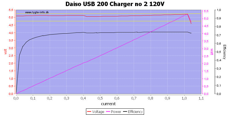 Daiso%20USB%20200%20Charger%20no%202%20120V%20load%20sweep