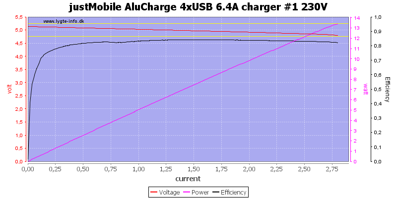 justMobile%20AluCharge%204xUSB%206.4A%20charger%20%231%20230V%20load%20sweep