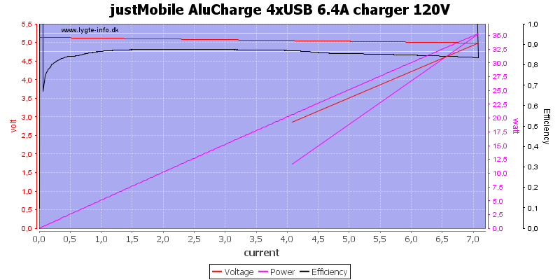 justMobile%20AluCharge%204xUSB%206.4A%20charger%20120V%20load%20sweep