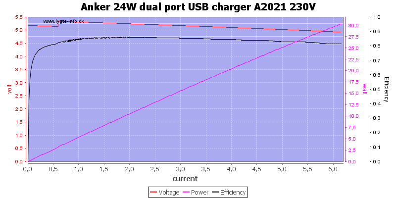 Anker%2024W%20dual%20port%20USB%20charger%20A2021%20230V%20load%20sweep