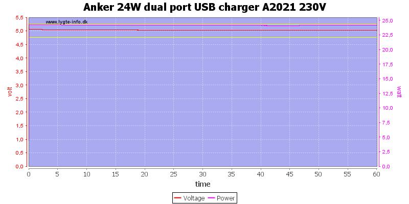 Anker%2024W%20dual%20port%20USB%20charger%20A2021%20230V%20load%20test