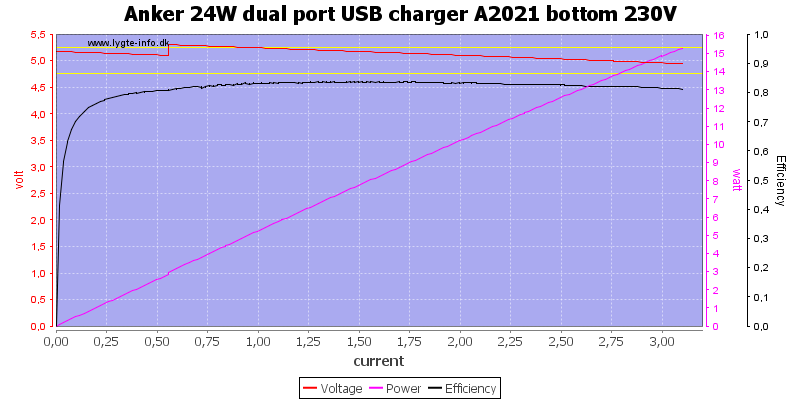 Anker%2024W%20dual%20port%20USB%20charger%20A2021%20bottom%20230V%20load%20sweep