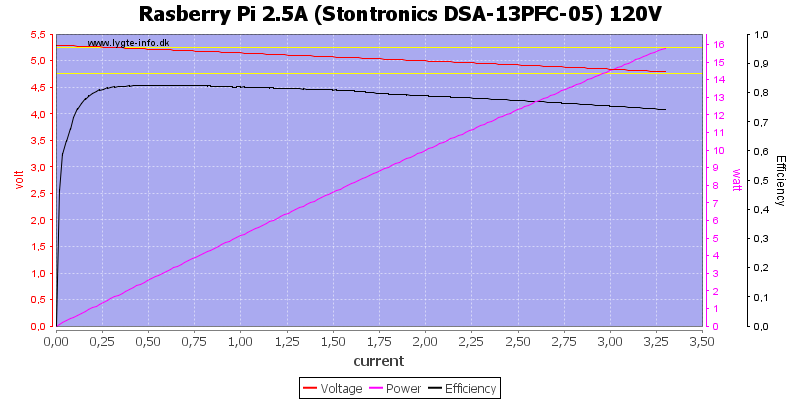 Rasberry%20Pi%202.5A%20%28Stontronics%20DSA-13PFC-05%29%20120V%20load%20sweep