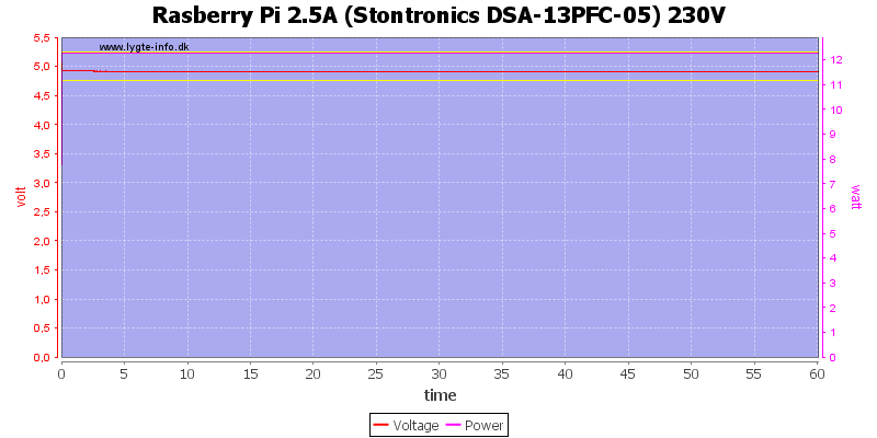 Rasberry%20Pi%202.5A%20%28Stontronics%20DSA-13PFC-05%29%20230V%20load%20test