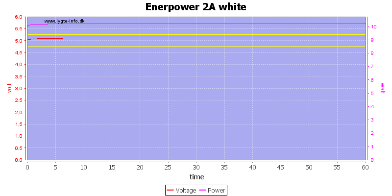 Enerpower%202A%20white%20load%20test