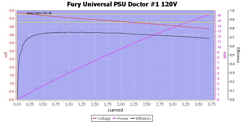 Fury%20Universal%20PSU%20Doctor%20%231%20120V%20load%20sweep