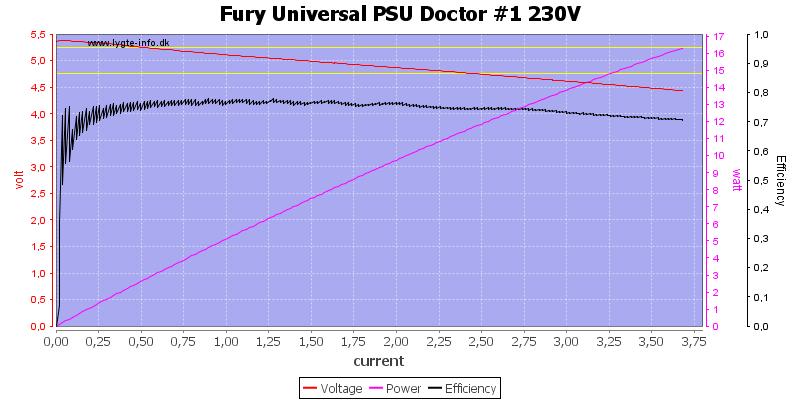 Fury%20Universal%20PSU%20Doctor%20%231%20230V%20load%20sweep