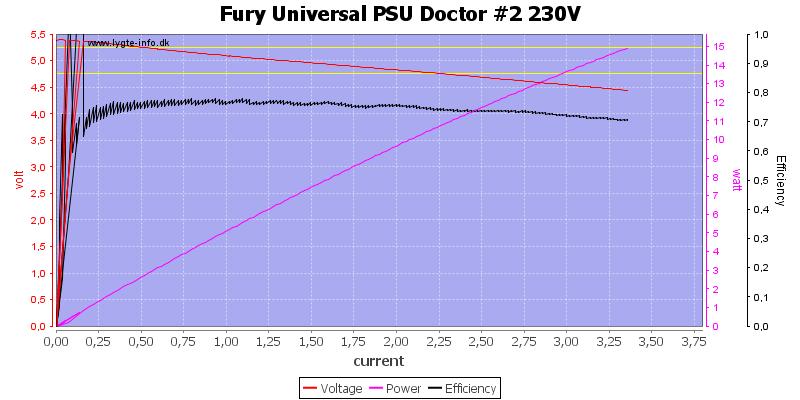 Fury%20Universal%20PSU%20Doctor%20%232%20230V%20load%20sweep