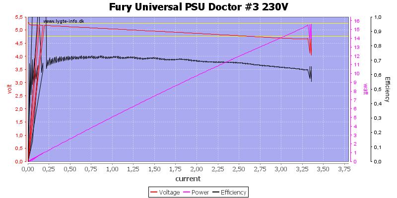 Fury%20Universal%20PSU%20Doctor%20%233%20230V%20load%20sweep