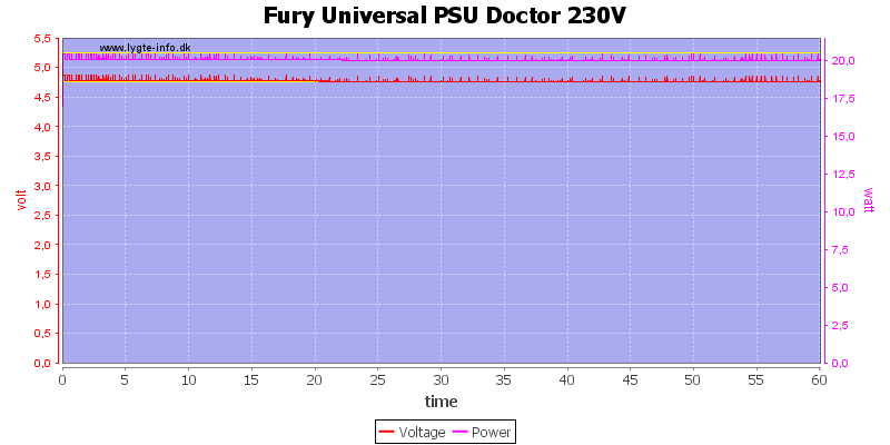 Fury%20Universal%20PSU%20Doctor%20230V%20load%20test