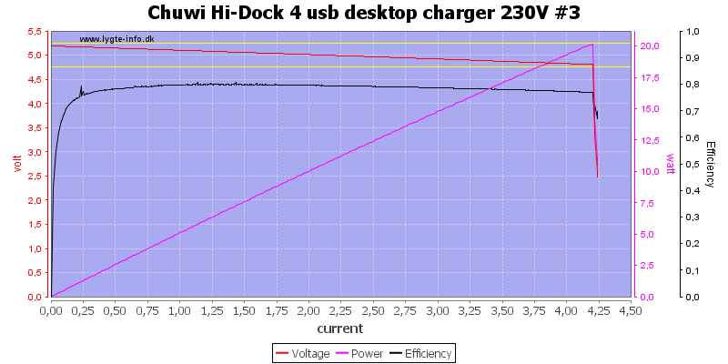 Chuwi%20Hi-Dock%204%20usb%20desktop%20charger%20230V%20%233%20load%20sweep
