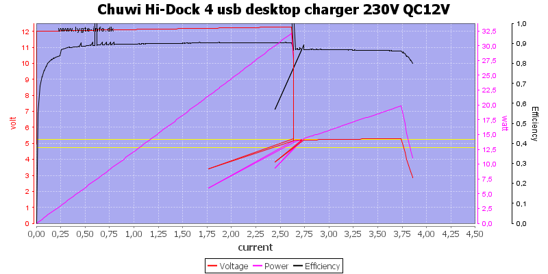 Chuwi%20Hi-Dock%204%20usb%20desktop%20charger%20230V%20QC12V%20load%20sweep