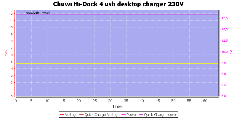 Chuwi%20Hi-Dock%204%20usb%20desktop%20charger%20230V%20load%20test