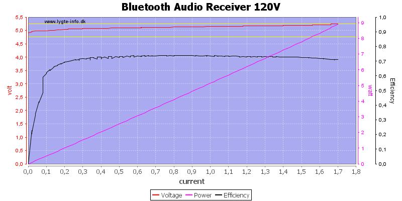 Bluetooth%20Audio%20Receiver%20120V%20load%20sweep