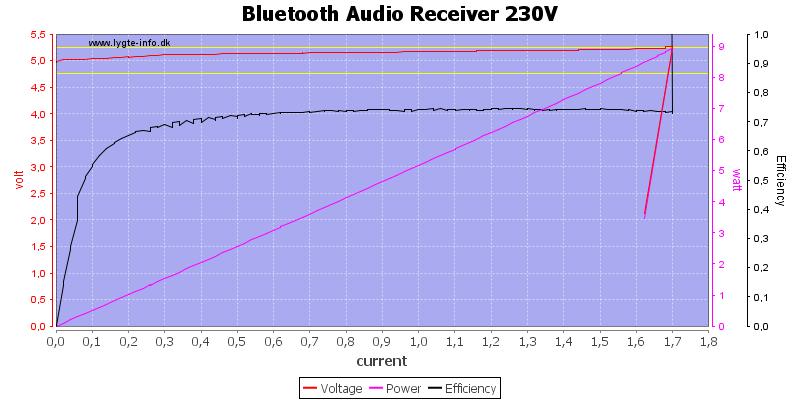 Bluetooth%20Audio%20Receiver%20230V%20load%20sweep