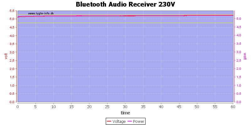 Bluetooth%20Audio%20Receiver%20230V%20load%20test