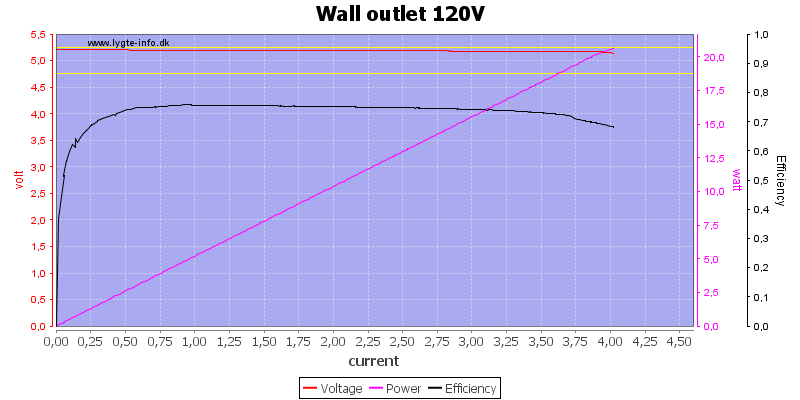 Wall%20outlet%20120V%20load%20sweep