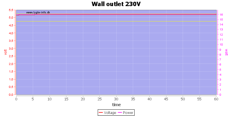 Wall%20outlet%20230V%20load%20test
