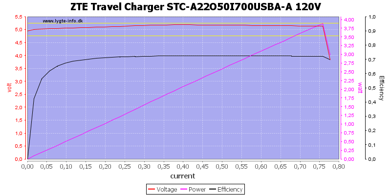 ZTE%20Travel%20Charger%20STC-A22O50I700USBA-A%20120V%20load%20sweep