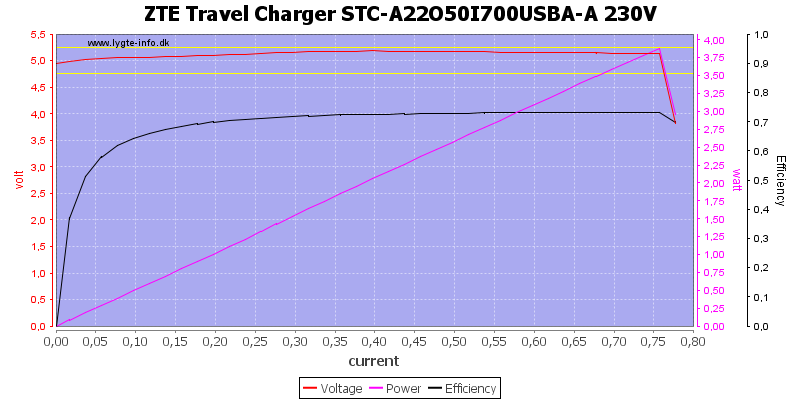 ZTE%20Travel%20Charger%20STC-A22O50I700USBA-A%20230V%20load%20sweep